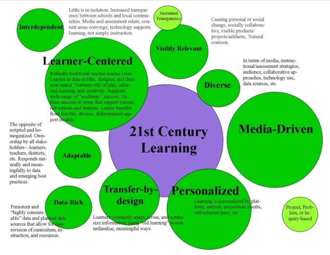 9 Characteristics Of 21st Century Learning - Terry Heick