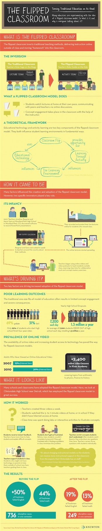 The Flipped Classroom - Infographic