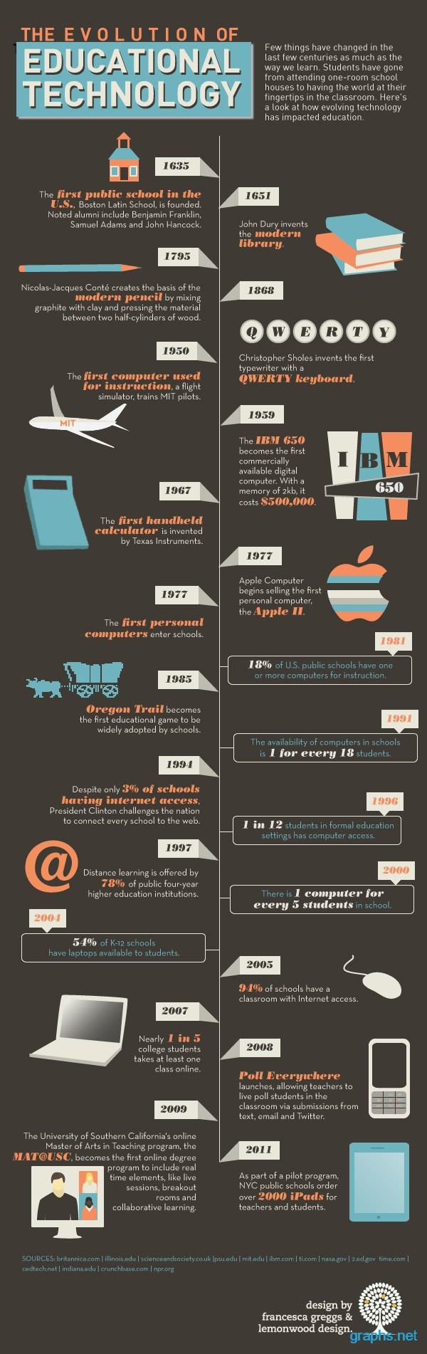 The Evolution of Educational Technology - Infographic