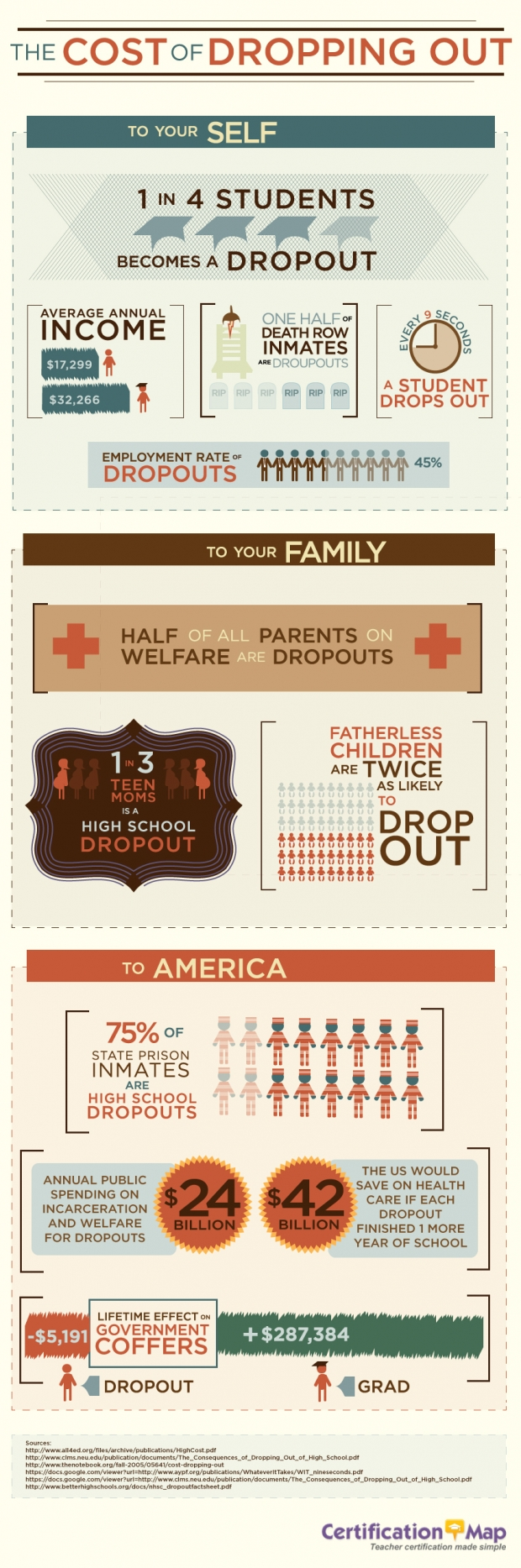 The Cost of Dropping Out - Infographic
