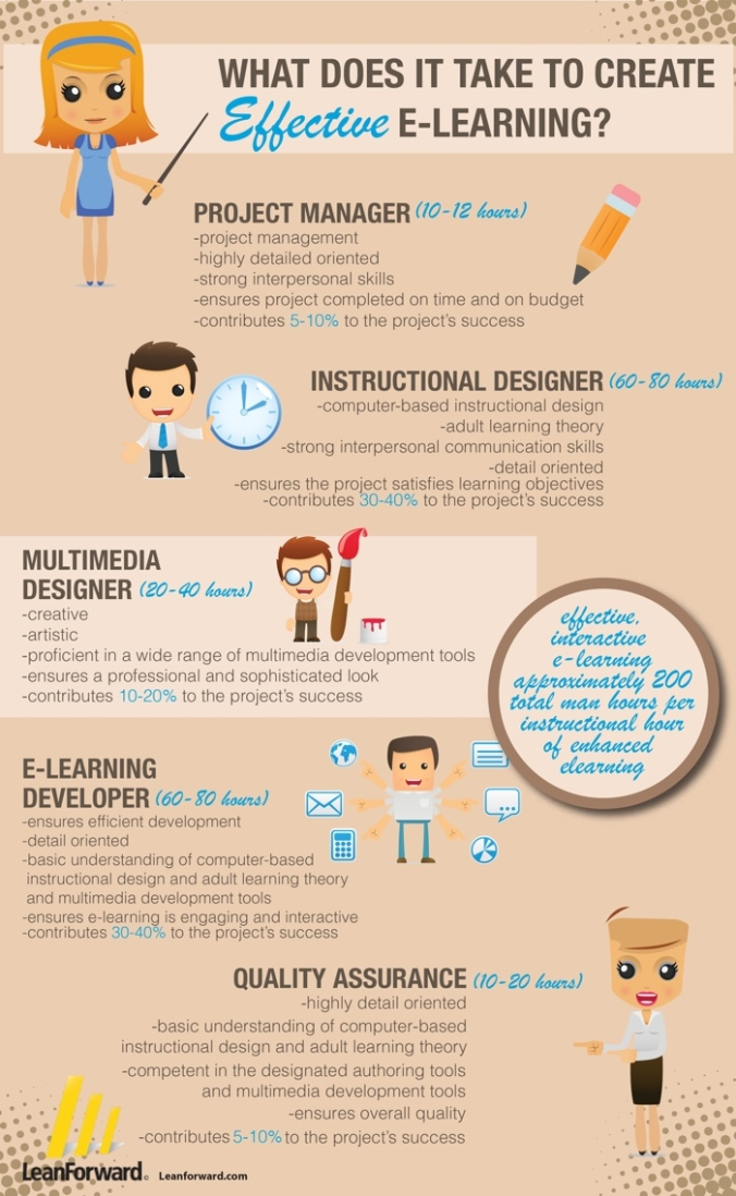 Creating Effective e-Learning - Infographic