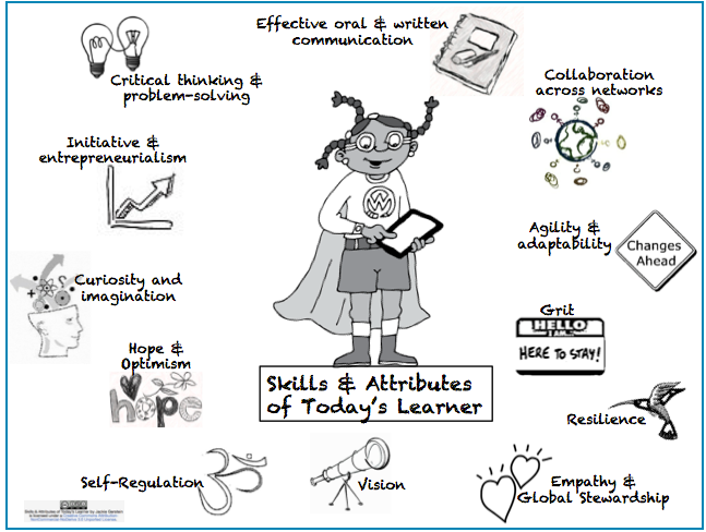 12 Learning Skills for 21st Century Learners