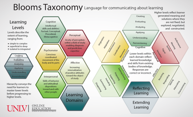 Bloom's Taxonomy:  Language for Communicating about Learning