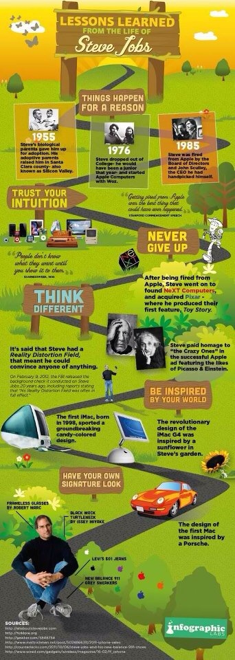 Lessons Learned fro  Steve Jobs