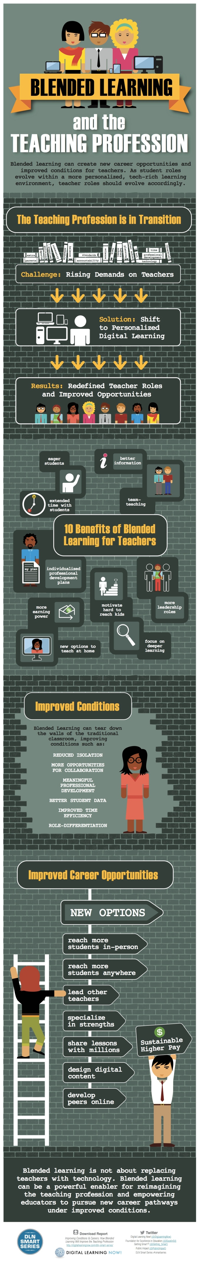 Blended-Learning-Teaching-Infographic