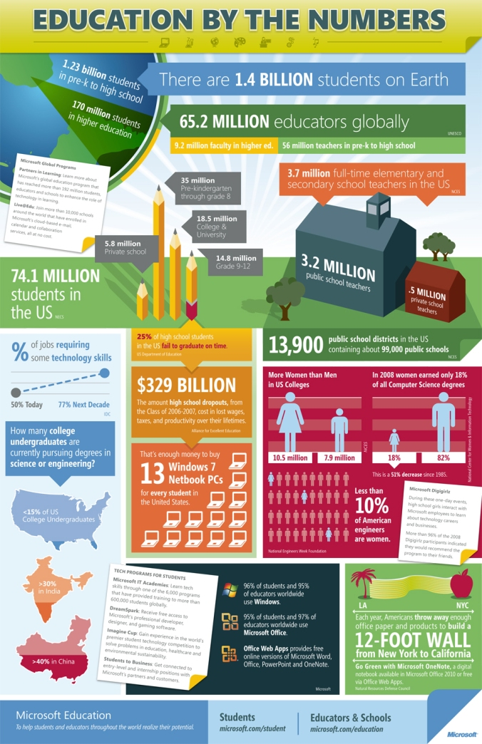 Education by the Numbers - Infographic