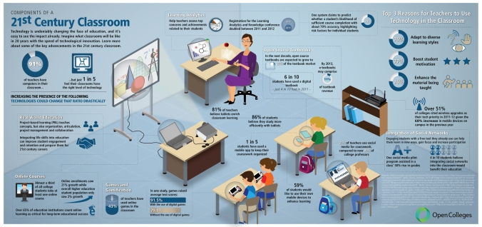 Components of 21st Century Classroom - Visual