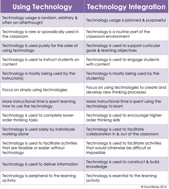 Technology vs. Technology Integration