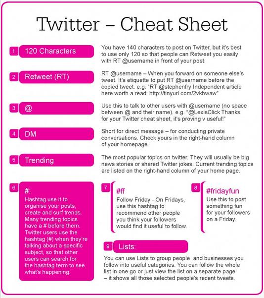 Twitter Cheat Sheet for Teachers
