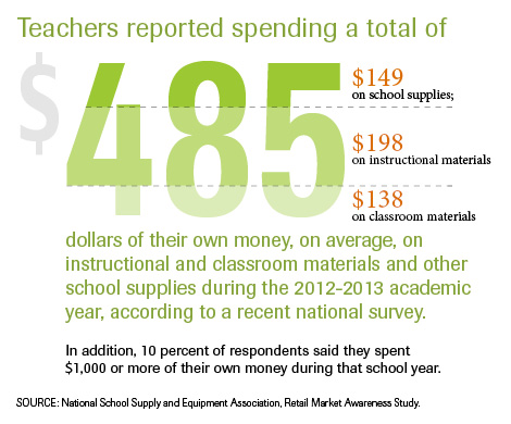 Infographic: How Much Of Their Own Funds Do Teachers Spend In The Classroom?