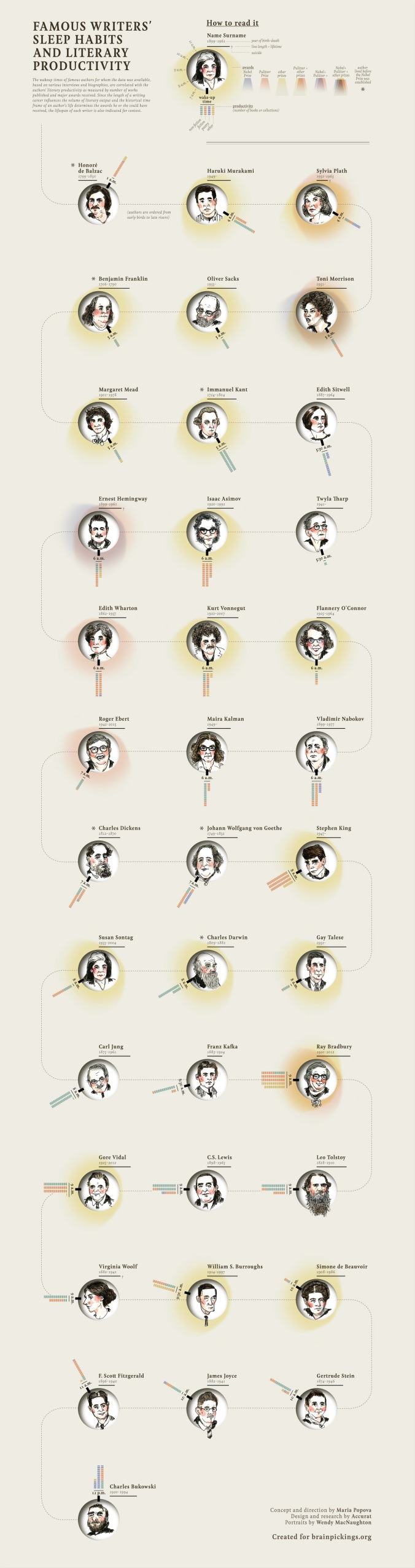 Famous Writers' Sleep Habits vs. Literary Productivity, Visualized by Maria Popova